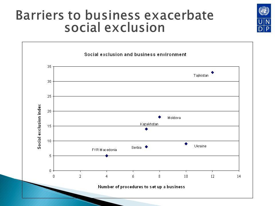 Barriers to business exacerbate social exclusion