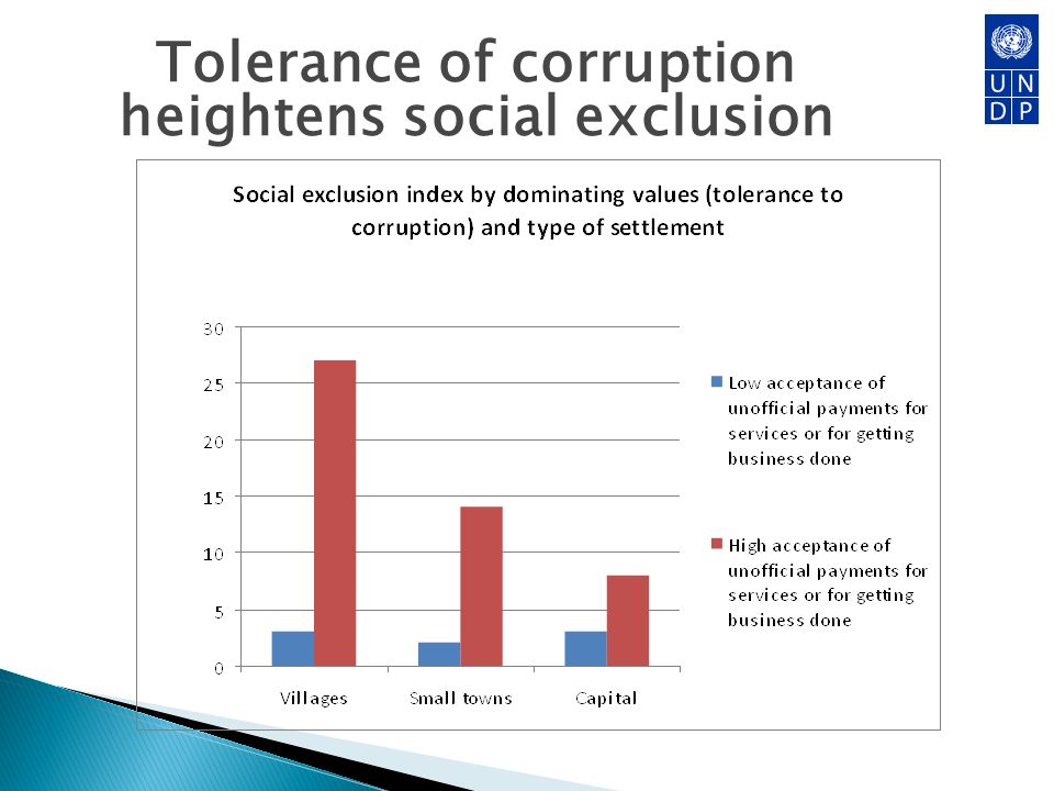 Tolerance of corruption heightens social exclusion