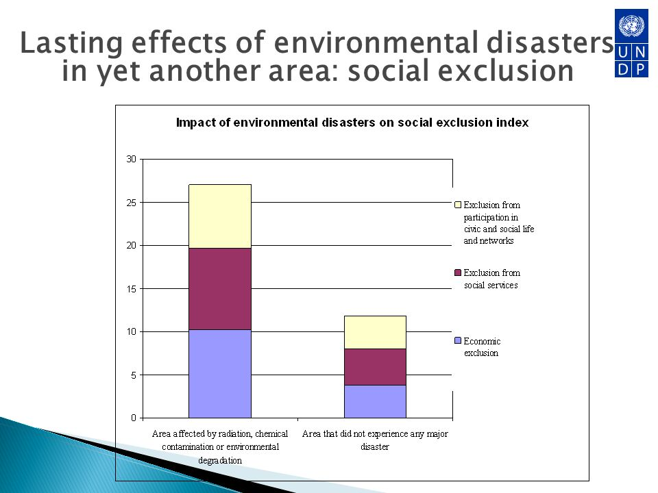 Lasting effects of environmental disasters in yet another area: social exclusion