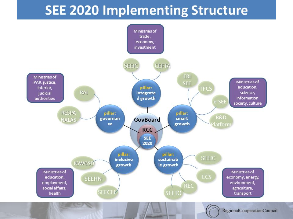 SEE 2020 Implementing Structure pillar: integrate d growth pillar: smart growth pillar: sustainab le growth pillar: inclusive growth pillar: governan ce SEE 2020 RCC GovBoard SEEICCEFTA RAI TFCS R&D Platform ERI SEE RESPANALAS e-SEE REC SEEIC IGWGSD SEECEL SEEHN Ministries of education, employment, social affairs, health Ministries of economy, energy, environment, agriculture, transport Ministries of education, science, information society, culture Ministries of PAR, justice, interior, judicial authorities Ministries of trade, economy, investment ECS SEETO