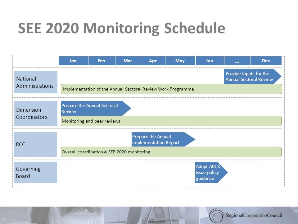 SEE 2020 Monitoring Schedule Jan Provide inputs for the Annual Sectoral Review FebMarAprMayJunDec National Administrations Dimension Coordinators RCC Governing Board Prepare the Annual Sectoral Review Prepare the Annual Implementation Report Adopt AIR & issue policy guidance Monitoring and peer reviews … Implementation of the Annual Sectoral Review Work Programme Overall coordination & SEE 2020 monitoring