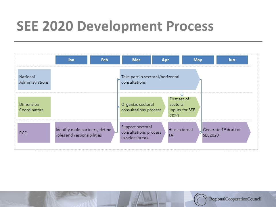 SEE 2020 Development Process JanFebMarAprMayJun National Administrations Dimension Coordinators RCC Identify main partners, define roles and responsib