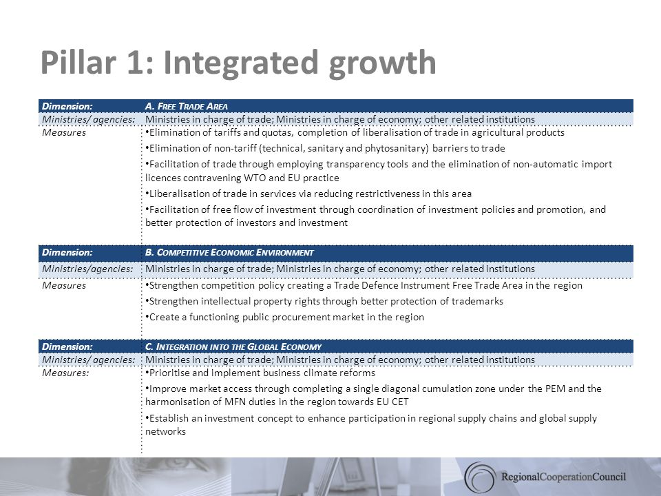 Pillar 1: Integrated growth Dimension:A.