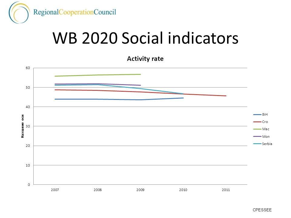 WB 2020 Social indicators CPESSEE
