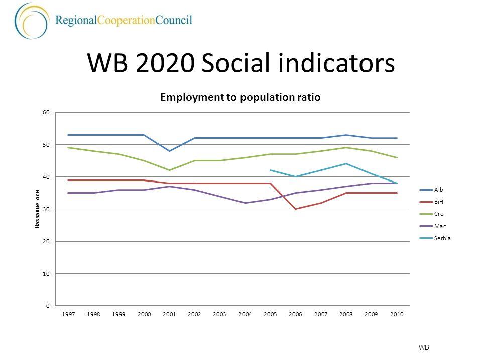 WB 2020 Social indicators WB