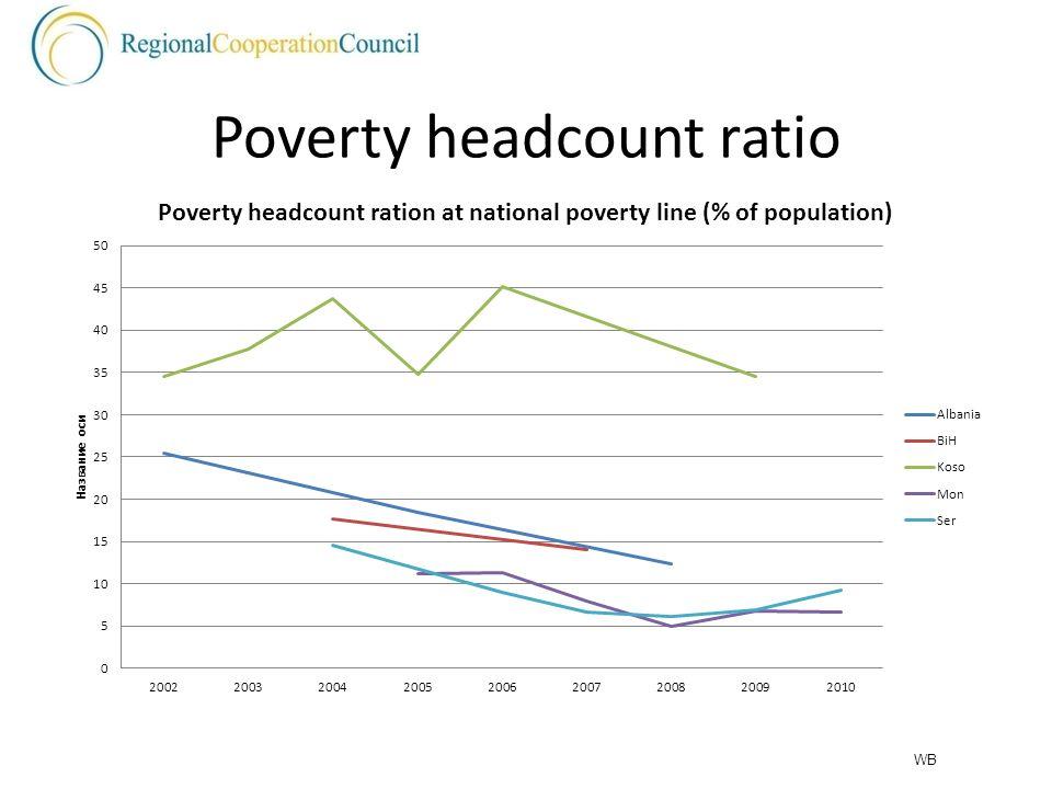 Poverty headcount ratio WB