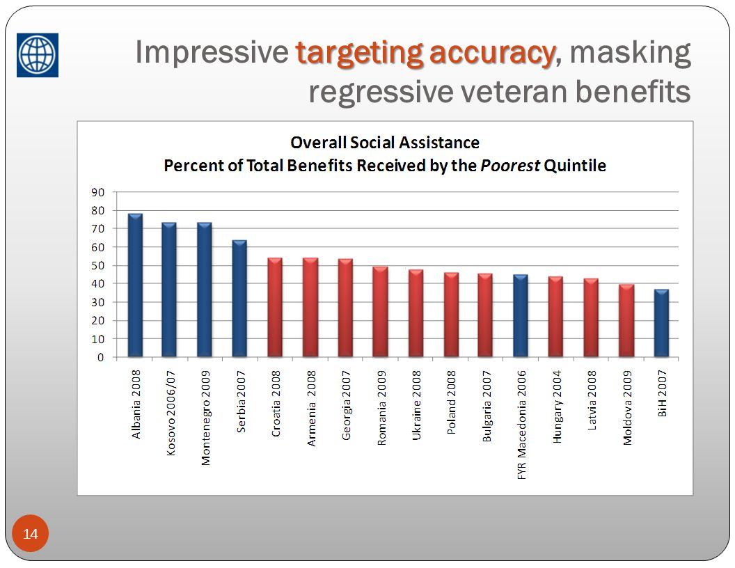 targeting accuracy Impressive targeting accuracy, masking regressive veteran benefits 14