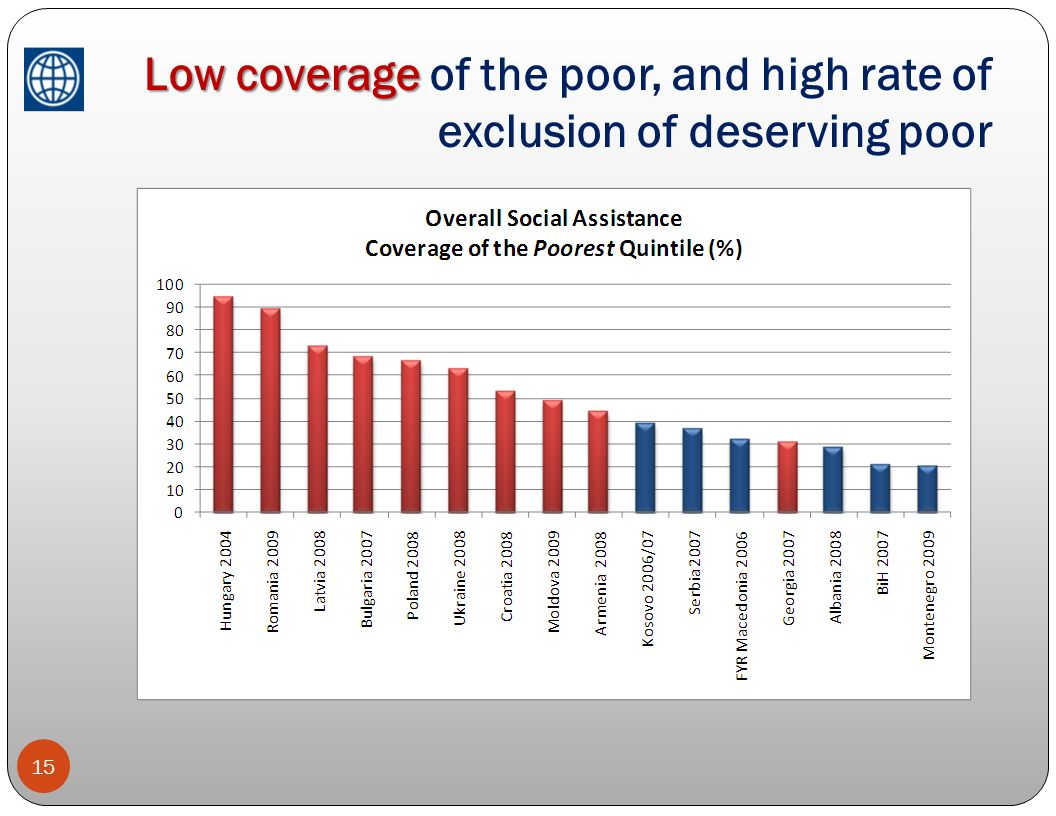 Low coverage Low coverage of the poor, and high rate of exclusion of deserving poor 15