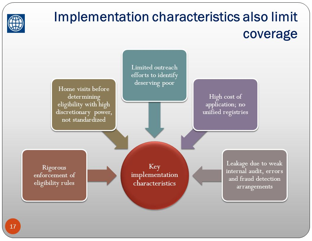 Implementation characteristics also limit coverage 17 Key implementation characteristics Rigorous enforcement of eligibility rules Home visits before
