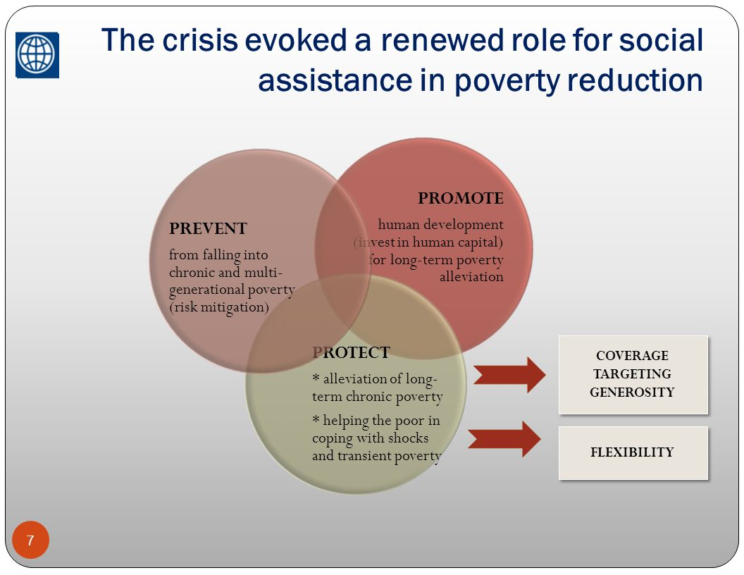 The crisis evoked a renewed role for social assistance in poverty reduction 7 PROMOTE human development (invest in human capital) for long-term povert