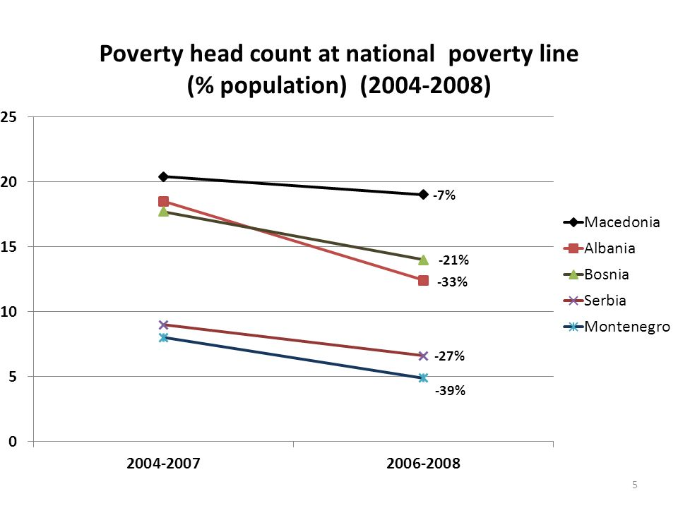 Poverty profiles Rural poverty higher than urban – Bosnia LSMS 2007 rural 18%; urban 8% – Regional dimension within countries Education and poverty – In BiH without degree 21%; with degree 1.1% Employment does not protect against poverty – In Albania >50% of poor are employed in low skilled jobs 6