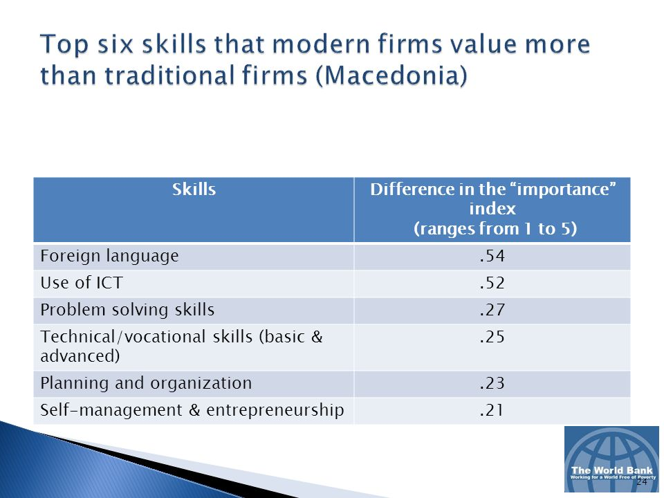 SkillsDifference in the importance index (ranges from 1 to 5) Foreign language.54 Use of ICT.52 Problem solving skills.27 Technical/vocational skills (basic & advanced).25 Planning and organization.23 Self-management & entrepreneurship.21 24
