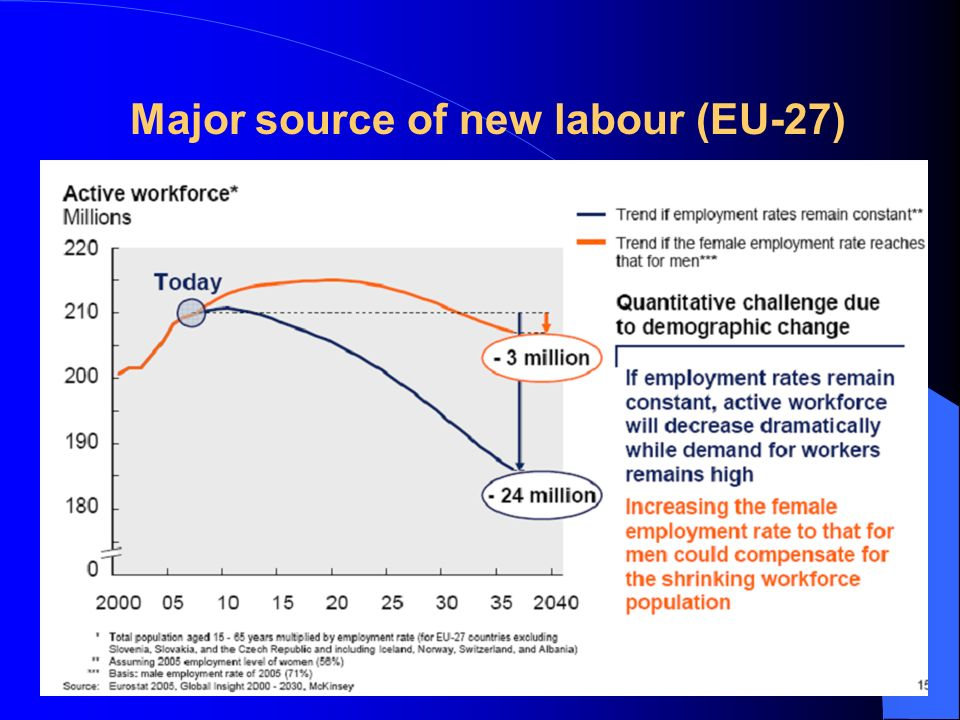 Major source of new labour (EU-27)