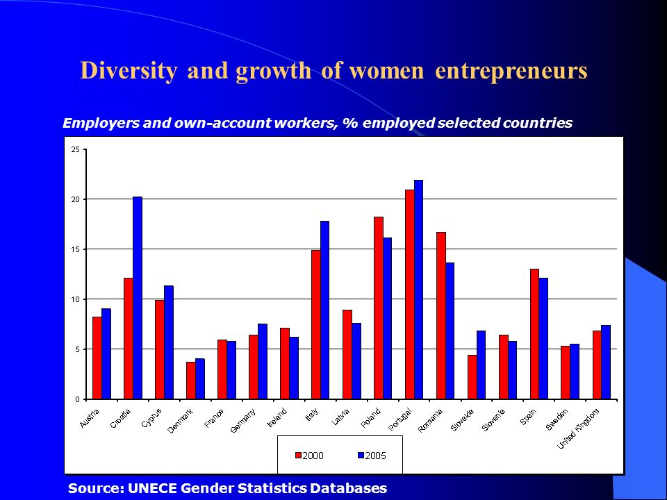 Source: UNECE Gender Statistics Databases Employers and own-account workers, % employed selected countries Diversity and growth of women entrepreneurs