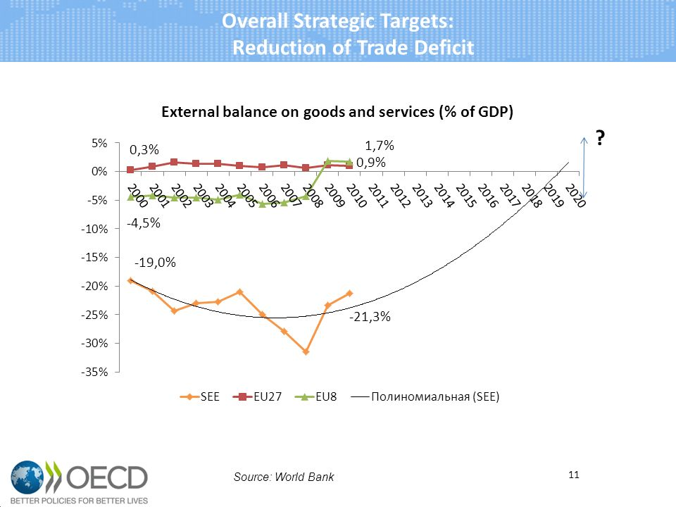 Overall Strategic Targets: Reduction of Trade Deficit 11 Source: World Bank