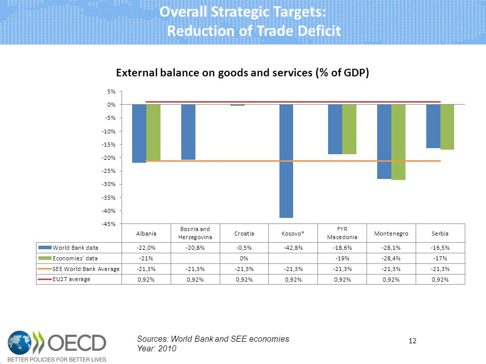 Overall Strategic Targets: Reduction of Trade Deficit 12 Sources: World Bank and SEE economies Year: 2010
