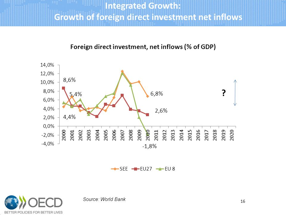 Integrated Growth: Growth of foreign direct investment net inflows 16 Source: World Bank