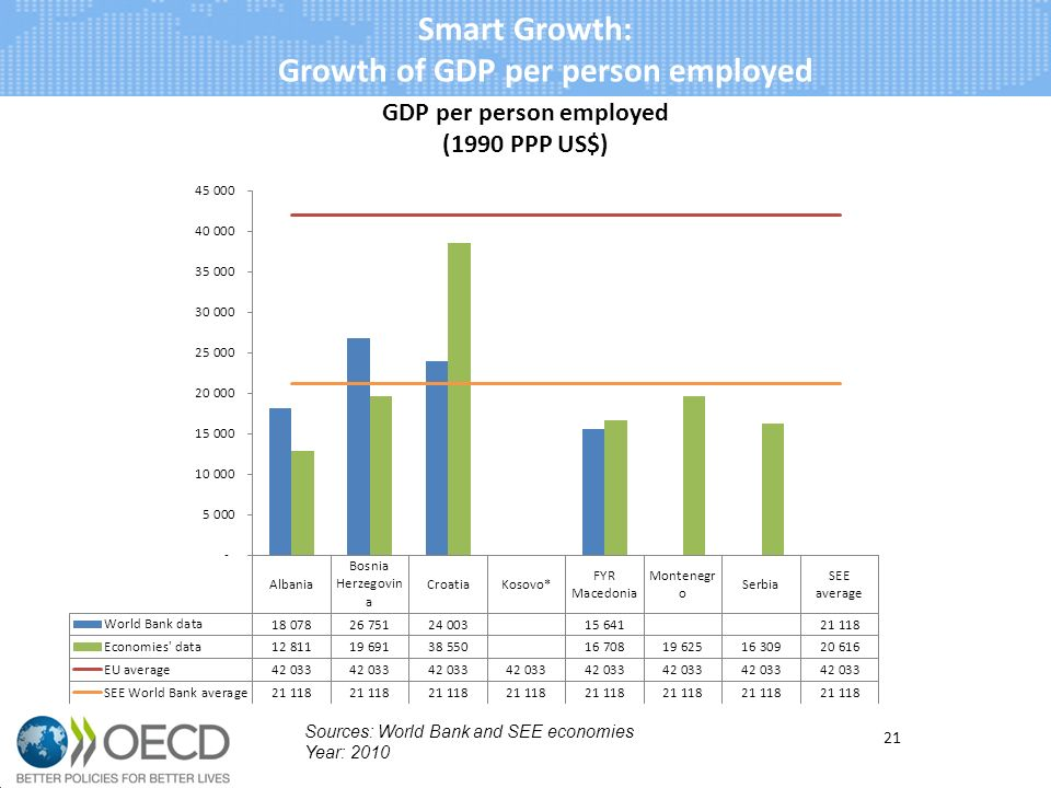 21 Sources: World Bank and SEE economies Year: 2010 Smart Growth: Growth of GDP per person employed