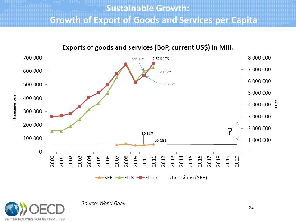 Sustainable Growth: Growth of Export of Goods and Services per Capita 24 Source: World Bank
