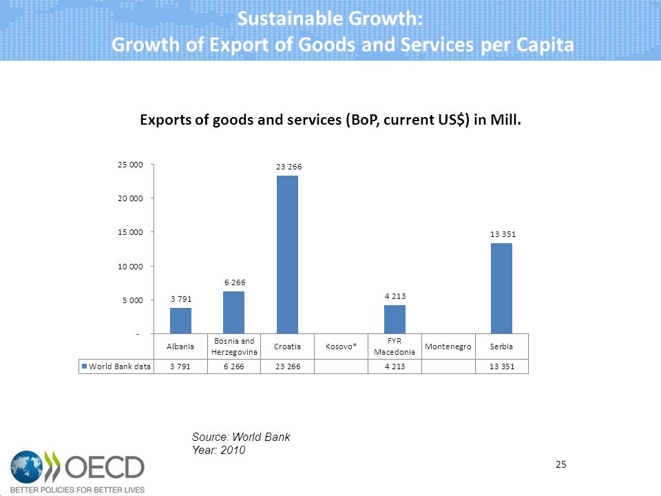 25 Source: World Bank Year: 2010 Sustainable Growth: Growth of Export of Goods and Services per Capita