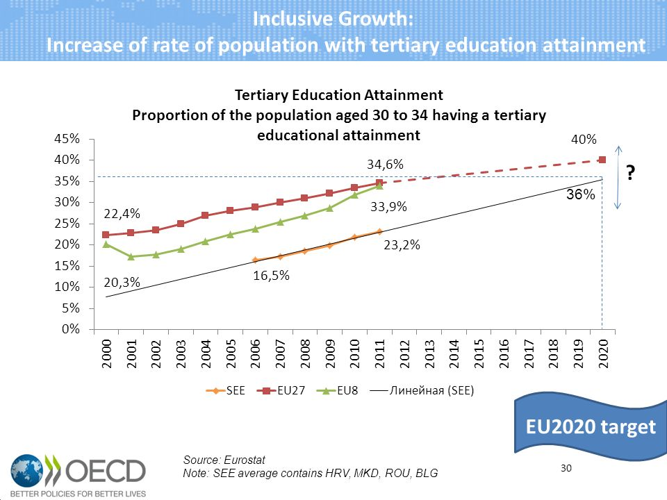 Inclusive Growth: Increase of rate of population with tertiary education attainment 30 Source: Eurostat Note: SEE average contains HRV, MKD, ROU, BLG EU2020 target 36%
