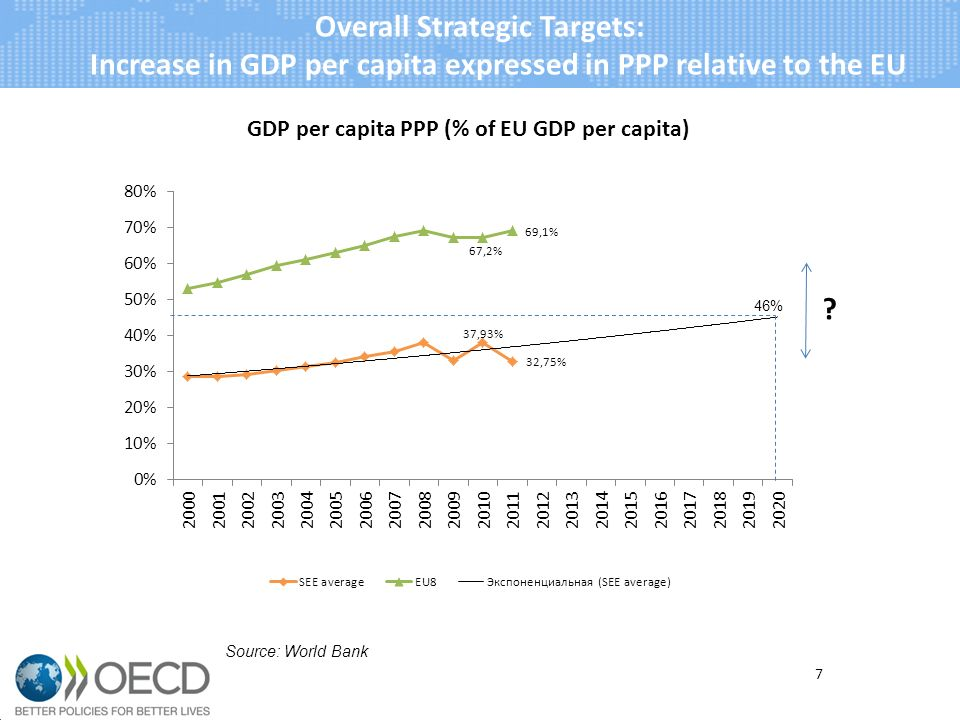 7 Overall Strategic Targets: Increase in GDP per capita expressed in PPP relative to the EU Source: World Bank 46%