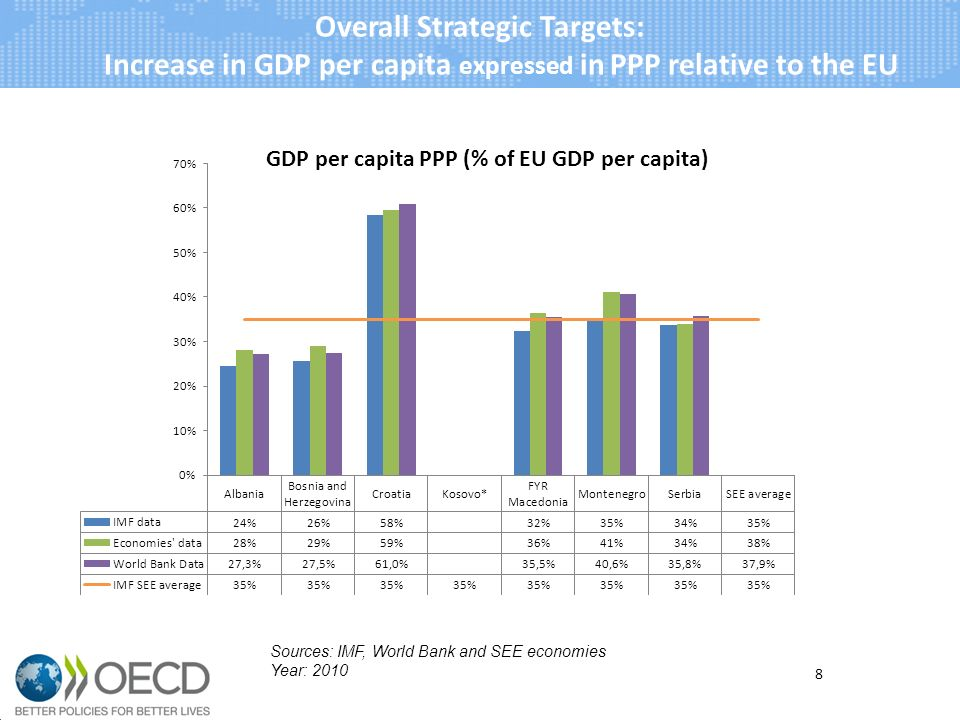 8 Overall Strategic Targets: Increase in GDP per capita expressed in PPP relative to the EU Sources: IMF, World Bank and SEE economies Year: 2010