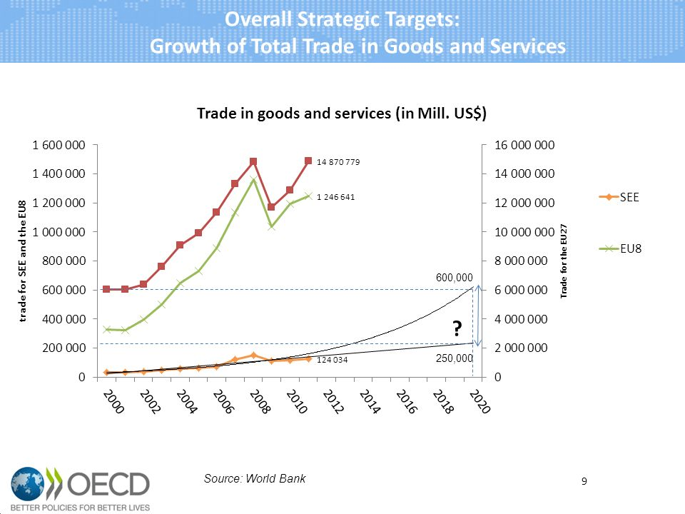 10 Sources: World Bank and SEE economies Year: 2010 Overall Strategic Targets: Growth of Total Trade in Goods and Services