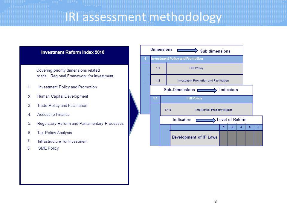 IRI assessment methodology 8 Development of IP Laws