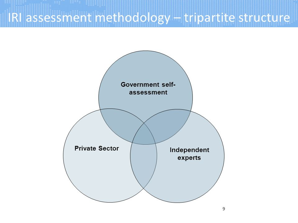 IRI assessment methodology – tripartite structure 9 Private Sector Independent experts Government self- assessment