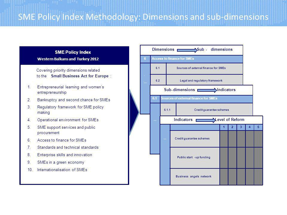 SME Policy Index Methodology: Dimensions and sub-dimensions