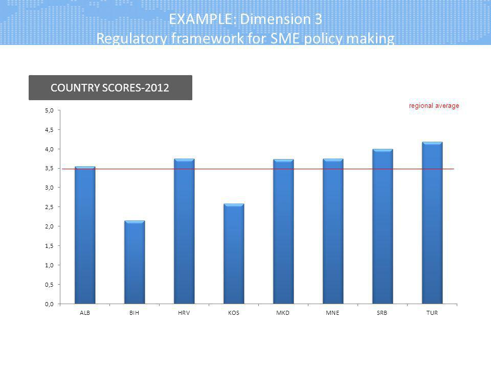 EXAMPLE: Dimension 3 Regulatory framework for SME policy making COUNTRY SCORES-2012 regional average