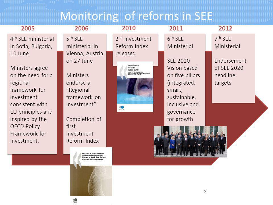 Monitoring of reforms in SEE 2 Greater time and staff commitment 20052006 4 th SEE ministerial in Sofia, Bulgaria, 10 June Ministers agree on the need for a regional framework for investment consistent with EU principles and inspired by the OECD Policy Framework for Investment.