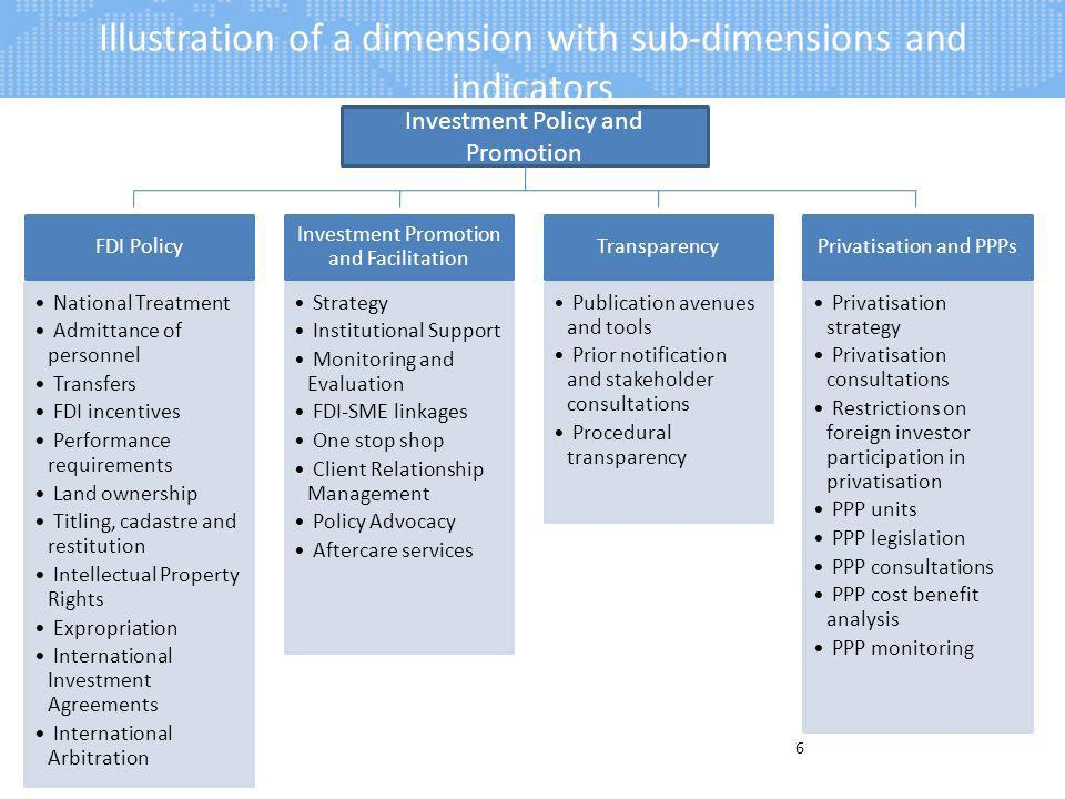 Illustration of a dimension with sub-dimensions and indicators 6 Investment Policy and Promotion FDI Policy National Treatment Admittance of personnel Transfers FDI incentives Performance requirements Land ownership Titling, cadastre and restitution Intellectual Property Rights Expropriation International Investment Agreements International Arbitration Investment Promotion and Facilitation Strategy Institutional Support Monitoring and Evaluation FDI-SME linkages One stop shop Client Relationship Management Policy Advocacy Aftercare services Transparency Publication avenues and tools Prior notification and stakeholder consultations Procedural transparency Privatisation and PPPs Privatisation strategy Privatisation consultations Restrictions on foreign investor participation in privatisation PPP units PPP legislation PPP consultations PPP cost benefit analysis PPP monitoring