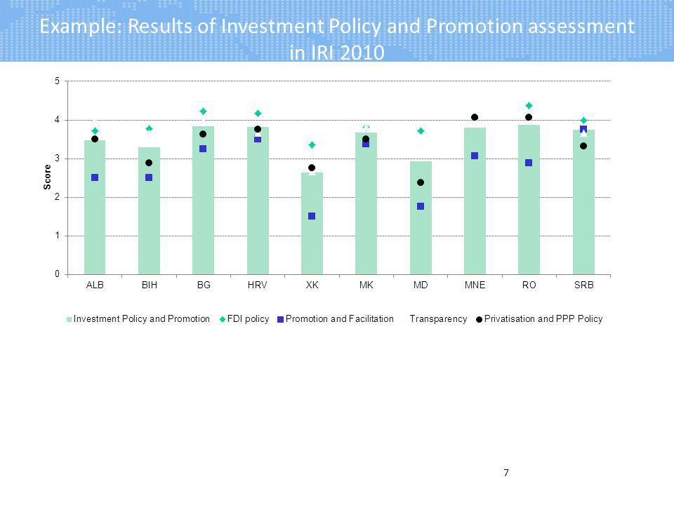 Example: Results of Investment Policy and Promotion assessment in IRI