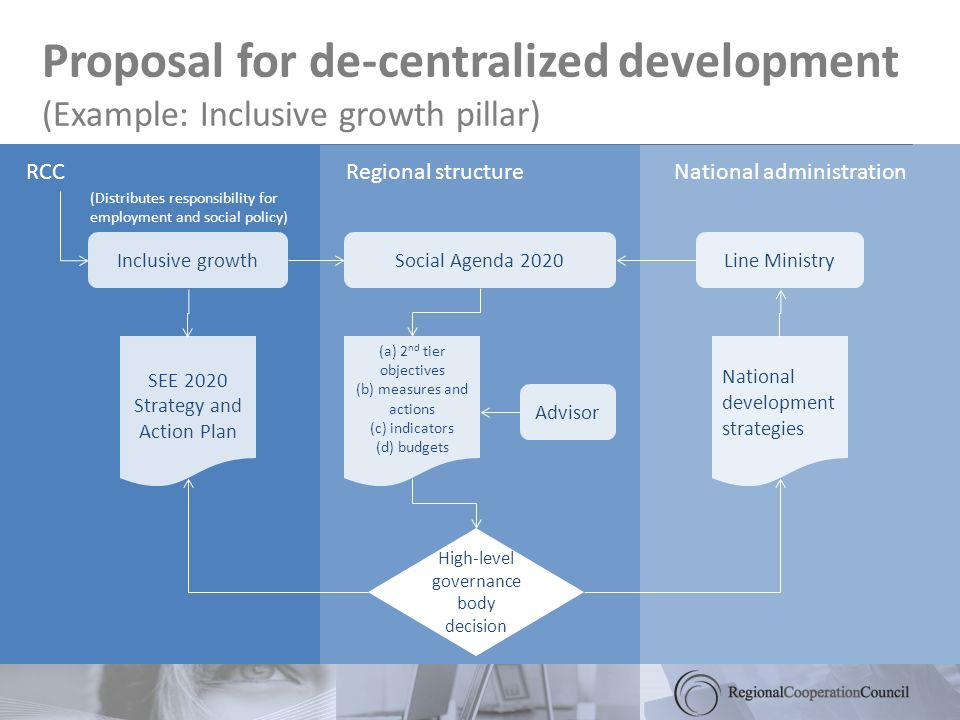 Proposal for de-centralized development (Example: Inclusive growth pillar) RCCRegional structureNational administration Inclusive growthSocial Agenda 2020Line Ministry (a) 2 nd tier objectives (b) measures and actions (c) indicators (d) budgets High-level governance body decision Advisor SEE 2020 Strategy and Action Plan National development strategies (Distributes responsibility for employment and social policy)