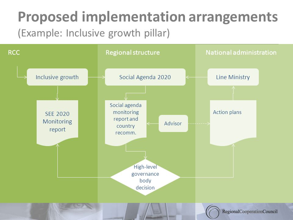 Proposed implementation arrangements (Example: Inclusive growth pillar) RCCRegional structureNational administration Inclusive growthSocial Agenda 2020Line Ministry Social agenda monitoring report and country recomm.