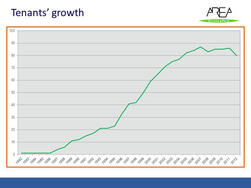 Tenants growth