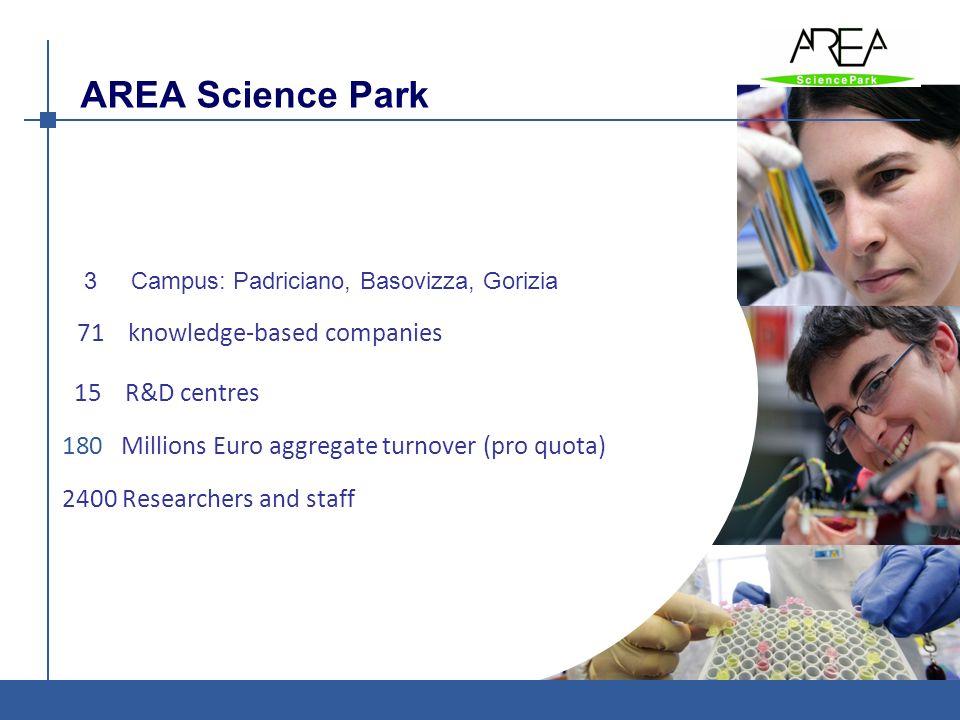 AREA Science Park AREA è: Ente di ricerca - Parco Scientifico e Tecnologico 71 knowledge-based companies 15 R&D centres 180 Millions Euro aggregate tu