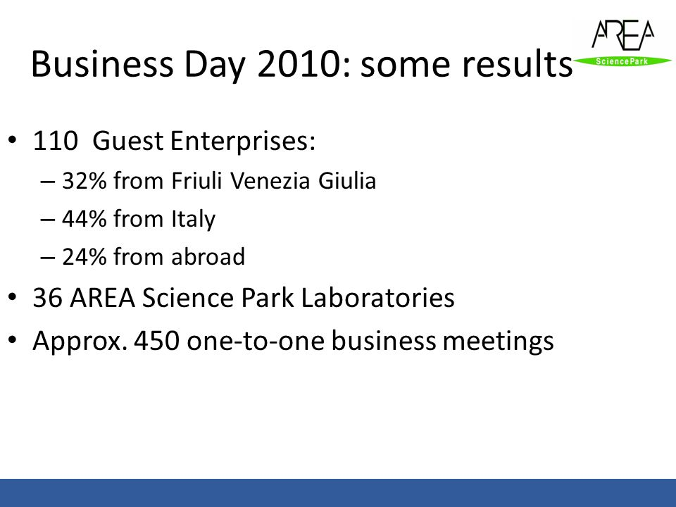Business Day 2010: some results 110 Guest Enterprises: – 32% from Friuli Venezia Giulia – 44% from Italy – 24% from abroad 36 AREA Science Park Labora