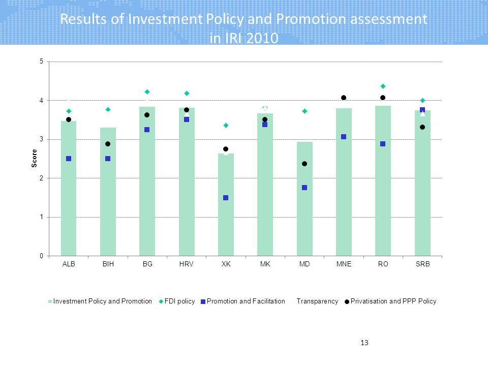 Results of Investment Policy and Promotion assessment in IRI 2010 13