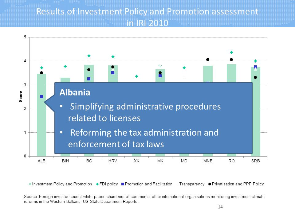 Results of Investment Policy and Promotion assessment in IRI 2010 14 Albania Simplifying administrative procedures related to licenses Reforming the tax administration and enforcement of tax laws Source: Foreign investor council white paper; chambers of commerce, other international organisations monitoring investment climate reforms in the Western Balkans; US State Department Reports.