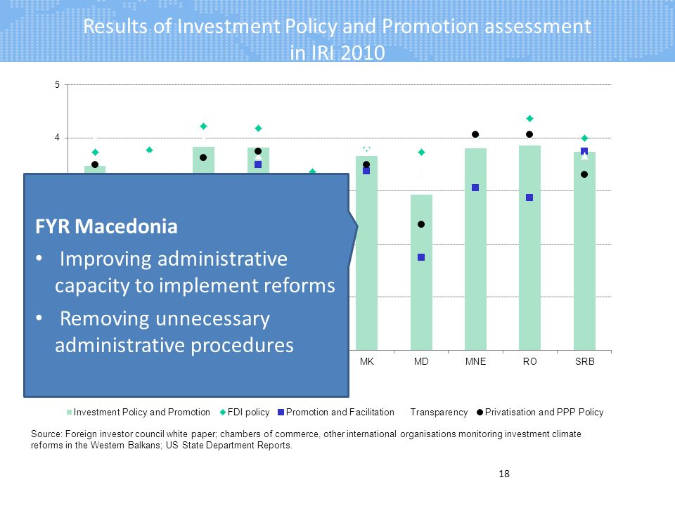 Results of Investment Policy and Promotion assessment in IRI 2010 18 FYR Macedonia Improving administrative capacity to implement reforms Removing unnecessary administrative procedures Source: Foreign investor council white paper; chambers of commerce, other international organisations monitoring investment climate reforms in the Western Balkans; US State Department Reports.