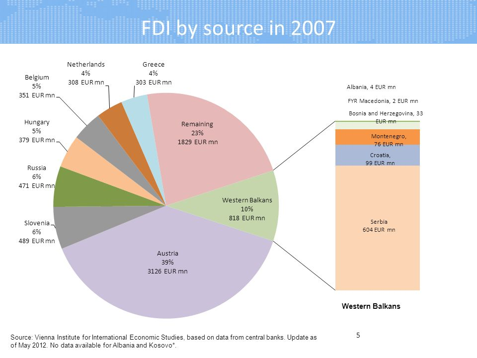 FDI by source in 2007 5 Source: Vienna Institute for International Economic Studies, based on data from central banks.