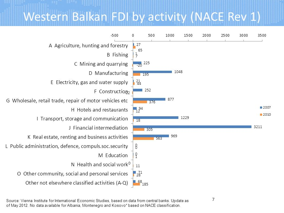 Western Balkan FDI by activity (NACE Rev 1) 7 Source: Vienna Institute for International Economic Studies, based on data from central banks.