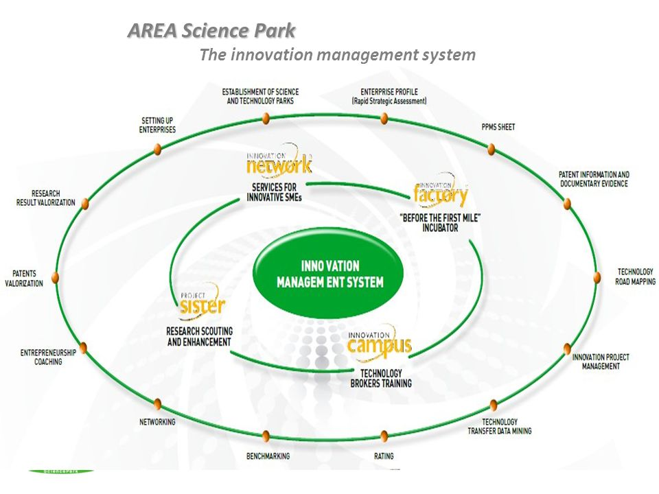 AREA Science Park AREA Science Park The innovation management system