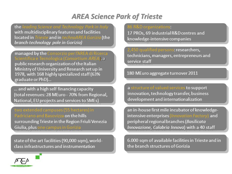 AREA Science Park of Trieste the leading Science and Technology Park in Italy with multidisciplinary features and facilities located in Trieste and in technoAREA Gorizia (the branch-technology pole in Gorizia) ), a managed by the Consorzio per lAREA di Ricerca Scientifica e Tecnologica (Consortium AREA), a public research organization of the Italian Ministry of University and Research set up in 1978, with 168 highly specialized staff (63% graduate or PhD)… 2,450 qualified persons: researchers, technicians, managers, entrepreneurs and service staff two extended campuses (55 hectares) in Padriciano and Basovizza on the hills surrounding Trieste in the Region Friuli Venezia Giulia, plus one campus in Gorizia 86 R&D organizations: 17 PROs, 69 industrial R&D centres and knowledge-intensive companies 86 R&D organizations: 17 PROs, 69 industrial R&D centres and knowledge-intensive companies state of the art facilities (90,000 sqm), world- class infrastructures and instrumentation a structure of valued services to support innovation, technology transfer, business development and internationalization 180 MEuro aggregate turnover 2011 6.000 sqm of available facilities in Trieste and in the branch structures of Gorizia … and with a high self financing capacity (total revenues: 28 MEuro - 70% from Regional, National, EU projects and services to SMEs) … and with a high self financing capacity (total revenues: 28 MEuro - 70% from Regional, National, EU projects and services to SMEs) an in-house first mile incubator of knowledge- intensive enterprises (Innovation Factory) and peripheral regional branches (Basilicata Innovazione, Calabria Innova) with a 40 staff
