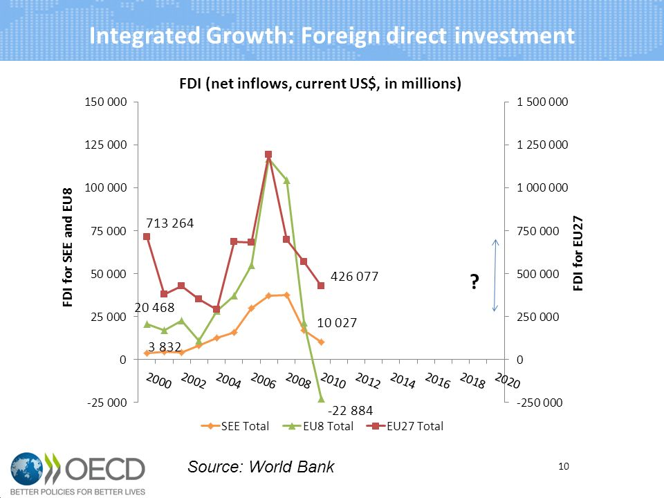 Integrated Growth: Foreign direct investment 10 Source: World Bank