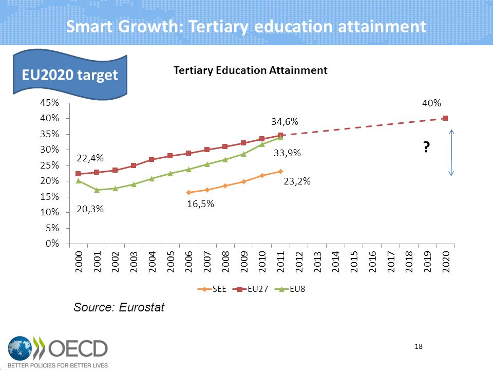 Smart Growth: Tertiary education attainment 18 Source: Eurostat EU2020 target
