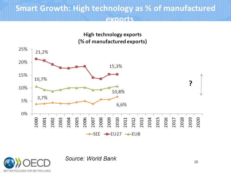 Smart Growth: High technology as % of manufactured exports 20 Source: World Bank